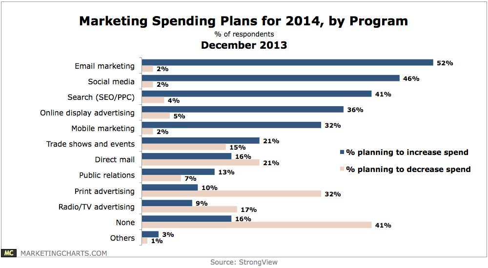 Marketing and Advertising Budgets and Spending in 2014