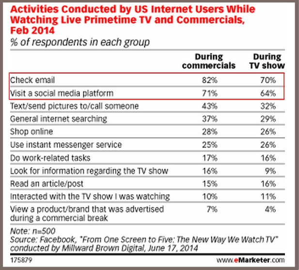 when consumer use their mobile phones and how marketers and advertisers should use them